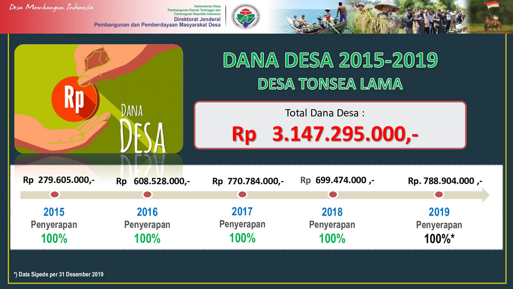 Penggunaan Anggaran Dana Desa Tahun 2015-2019
