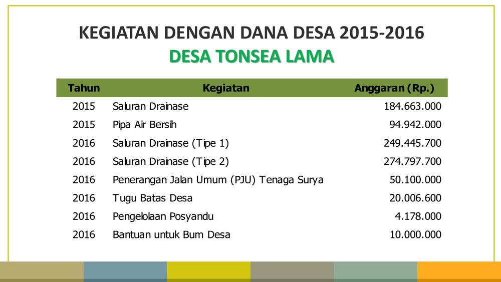 Kegiatan Dana Desa Tahun 2015-2016